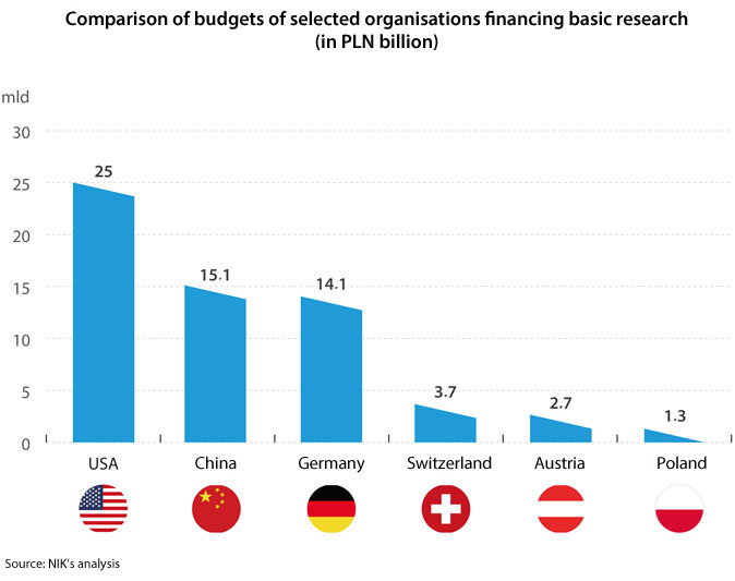 Comparison of budgets of selected organisations financing basic research (in PLN billion). USA: PLN 25 billion; China: PLN 15.1 billion; Germany: PLN 14.1 billion; Switzerland: PLN 3.7 billion; Austria: PLN 2.7 billion; Poland: PLN 1.3 billion. Source: NIK's analysis