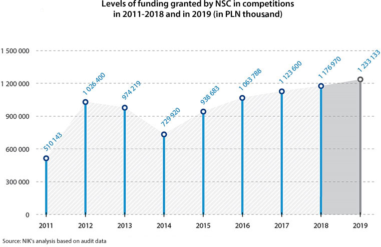 Levels of funding granted by NSC in competitions in 2011-2018 and in 2019 (in PLN thousand) – 2011: 510143; 2012: 1026400; 2013: 974219; 2014: 729920; 2015: 938683; 2016: 1063788; 2017: 1123600; 2018: 1176970; 2019: 1233133. Source: NIK's analysis based on audit data