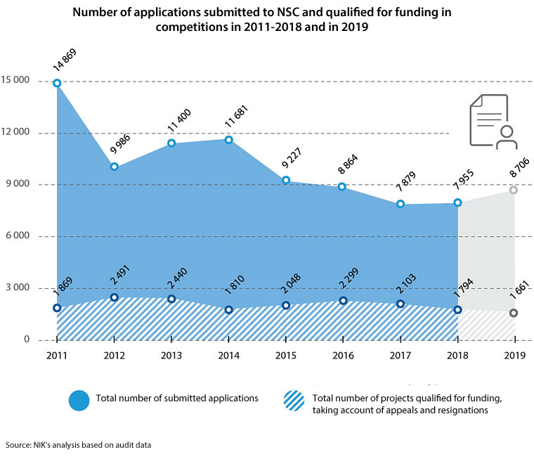 Number of applications submitted to NSC and qualified for funding in competitions in 2011-2018 and in 2019. Total number of submitted applications – 2011: 14869; 2012: 9986; 2013: 11400; 2014: 11681; 2015: 9227; 2016: 8864; 2017: 7879; 2018: 7955; 2019: 8706. Total number of projects qualified for funding, including appeals and resignations – 2011: 1869; 2012: 2491; 2013: 2440; 2014: 1810; 2015: 2048; 2016: 2299; 2017: 2103; 2018: 1794; 2019: 1661. Source: NIK's analysis based on audit data