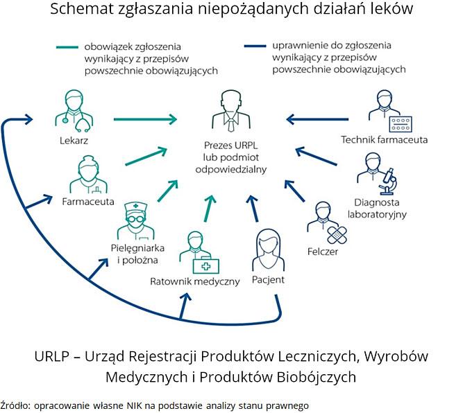 Schemat zgłaszania niepożądanych działań leków. URLP - Urząd Rejestracji Produktów Leczniczych, Wyrobów Medycznych i Produktów Biobójczych. Źródło: opracowanie własne NIK na podstawie analizy stanu prawnego.