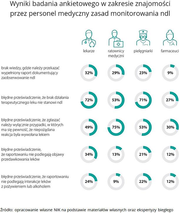 Wyniki badania ankietowego wzakresie znajomości przez personel medyczny zasad monitorowania ndl. Źródło: opracowanie własne NIK na podstawie materiałów własnych oraz ekspertyzy biegłego