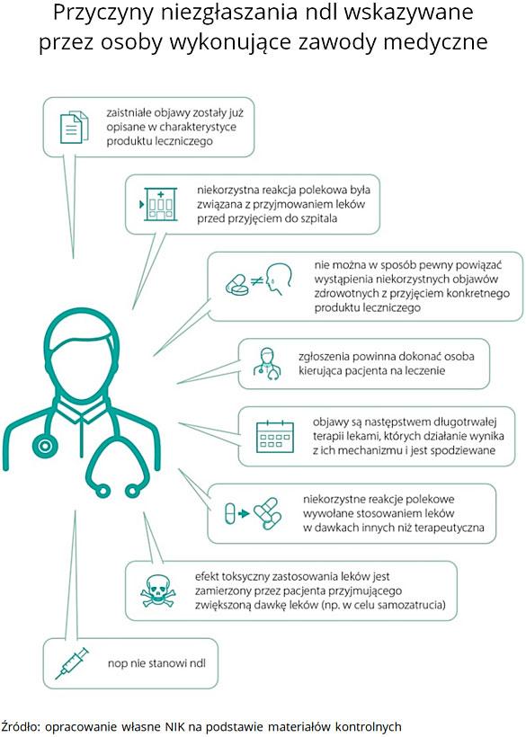 Przyczyny niezgłaszania ndl wskazywane przez osoby wykonujące zawody medyczne. Źródło: opracowanie własne NIK na podstawie materiałów kontrolnych