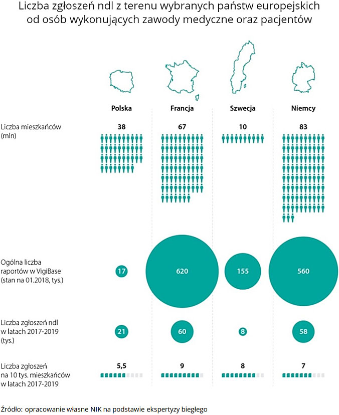 Liczba zgłoszeń ndl zterenu wybranych państw europejskich od osób wykonujących zawody medyczne oraz pacjentów. Źródło: opracowanie własne NIK na podstawie ekspertyzy biegłego