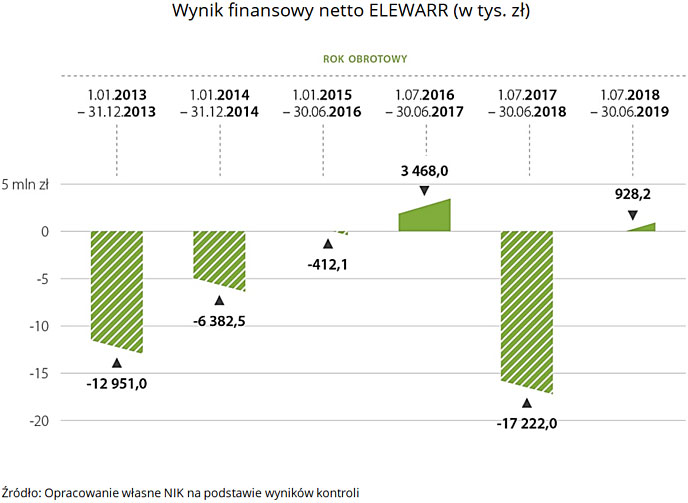 Wynik finansowy netto ELEWARR (w tys. zł). Źródło: Opracowanie własne NIK na podstawie wyników kontroli