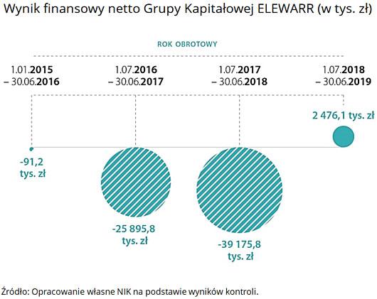 Wynik finansowy netto Grupy Kapitałowej ELEWARR (w tys. zł). Źródło: Opracowanie własne NIK na podstawie wyników kontroli.