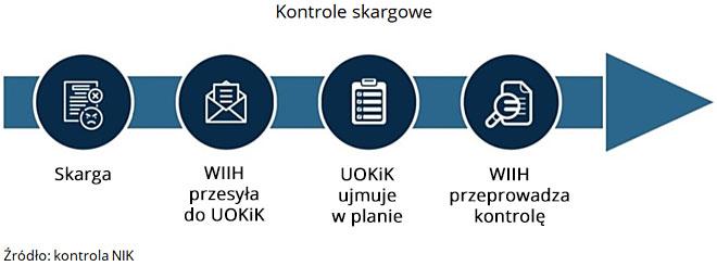 Kontrole skargowe. Źródło: kontrola NIK