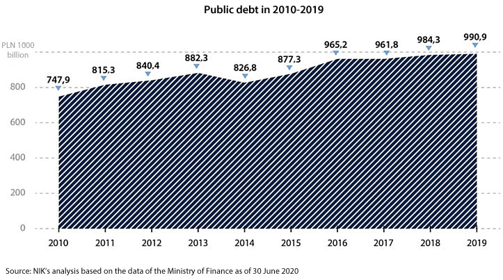 Public debt in 2010-2019. 2010: PLN 747.9 billion; 2011: PLN 815.3 billion; 2012: PLN 840.4 billion; 2013: PLN 882.3 billion; 2014: PLN 826.8 billion; 2015: PLN 877.3 billion; 2016: PLN 265.2 billion; 2017: PLN 961.8 billion; 2018: PLN 984.3 billion; 2019: PLN 990.9 billion. Source: NIK's analysis based on the data of the Ministry of Finance as of 30 June 2020