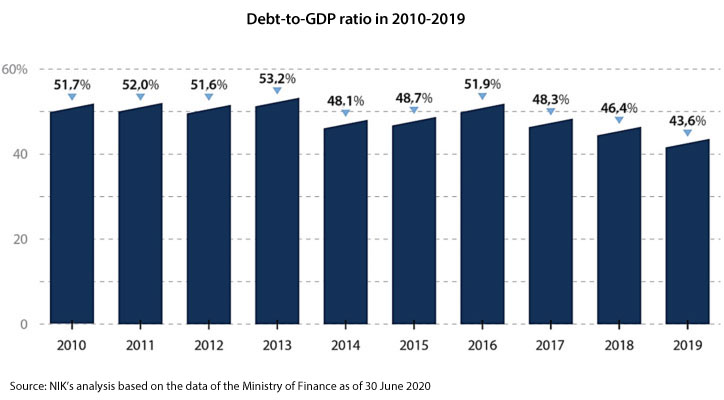 Debt-to-GDP ratio in 2010-2019. 2010: 51.7%; 2011: 52%; 2012: 51.6%; 2013: 53.2%; 2014: 48.1%; 2015: 48.7%; 2016: 51.9%; 2017: 48.3%; 2018: 46.4%; 2019: 43.6%. Source: NIK's analysis based on the data of the Ministry of Finance as of 30 June 2020