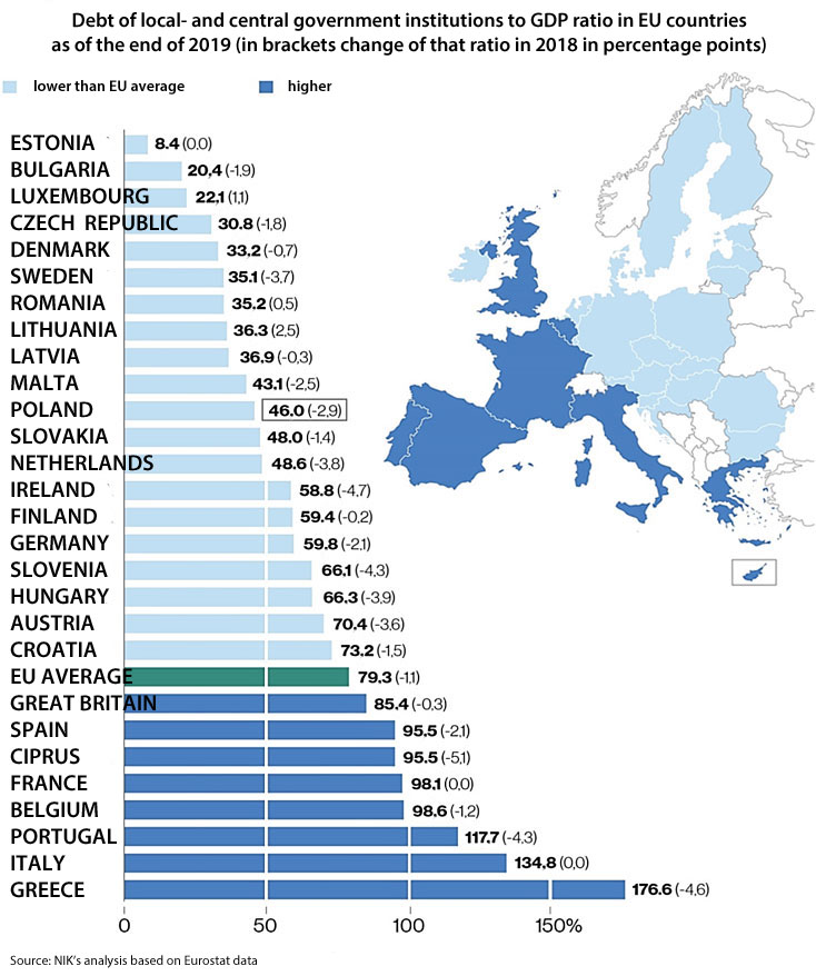 Debt of local- and central government institutions to GDP ratio in EU countries as of the end of 2019 (in the brackets change of that ratio in 2018 in percentage points). ESTONIA: 8.4 (0.0); BULGARIA: 20.4 (-1.9); LUXEMBOURG: 22.1 (1.1); CZECH REPUBLIC: 30.8 (-1.8); DENMARK: 33.2 (-0.7); SWEDEN: 35.1 (-3.7); ROMANIA: 35.2 (0.5); LITHUANIA: 36.3 (2.5); LATVIA: 36.9 (-0.3); MALTA: 43.1 (-2.5); POLAND: 46 (-2.9); SLOVAKIA: 48 (-1.4); NETHERLANDS: 48.6 (-3.8); IRELAND: 58.8 (-4.7); FINLAND: 59.4 (-0.2); GERMANY: 59.8 (-2.1); SLOVENIA: 66.1 (-4.3); HUNGARY: 66.3 (-3.9); AUSTRIA: 70.4 (-3.6); CROATIA: 73.2 (-1.5); EU AVERAGE: 79.3 (-1.1); GREAT BRITAIN: 85.4 (-0.3); SPAIN: 95.5 (-2.1); CIPRUS: 95.5 (-5.1); FRANCE: 98.1 (0.0); BELGIUM: 98.6 (-1.2); PORTUGAL: 117.7 (-4.3); ITALY: 134.8 (0.0); GREECE: 176.6 (-4.6). Source: NIK's analysis based on Eurostat data