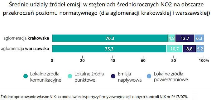 Średnie udziały źródeł emisji wstężeniach średniorocznych NO2 na obszarze przekroczeń poziomu normatywnego (dla aglomeracji krakowskiej i warszawskiej). Źródło: opracowanie własne NIK na podstawie ekspertyzy firmy zewnętrznej i danych kontroli NIK nr P/17/078.