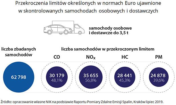 Przekroczenia limitów określonych wnormach Euro ujawnione wskontrolowanych samochodach osobowych i dostawczych. Źródło: opracowanie własne NIK na podstawie Raportu Pomiary Zdalne Emisji Spalin, Kraków lipiec 2019.