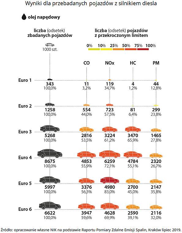 Wyniki dla przebadanych pojazdów zsilnikiem diesla. Źródło: opracowanie własne NIK na podstawie Raportu Pomiary Zdalne Emisji Spalin, Kraków lipiec 2019.