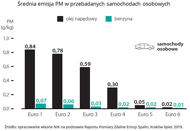 Średnia emisja PM wprzebadanych samochodach osobowych. Źródło: opracowanie własne NIK na podstawie Raportu Pomiary Zdalne Emisji Spalin, Kraków lipiec 2019.