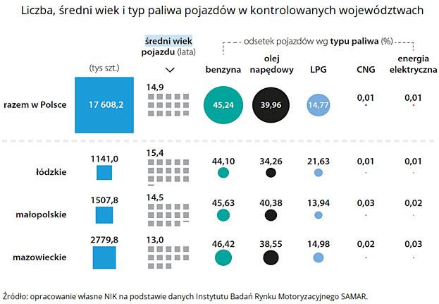 Liczba, średni wiek i typ paliwa pojazdów wkontrolowanych województwach. Źródło: opracowanie własne NIK na podstawie danych Instytutu Badań Rynku Motoryzacyjnego SAMAR.