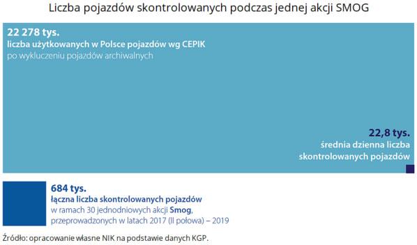 Liczba pojazdów skontrolowanych podczas jednej akcji SMOG. Źródło: opracowanie własne NIK na podstawie danych KGP.