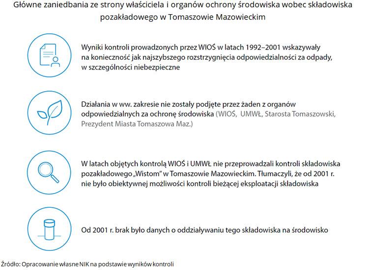 Główne zaniedbania ze strony właściciela i organów ochrony środowiska wobec składowiska pozakładowego wTomaszowie Mazowieckim. Źródło: Opracowanie własne NIK na podstawie wyników kontroli