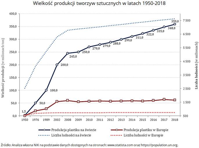 Wielkość produkcji tworzyw sztucznych wlatach 1950-2018. Źródło: Analiza własna NIK na podstawie danych dostępnych na stronach: www.statista.com oraz https://population.un.org.
