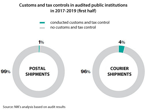 From 2017 to 2019 (first half), only 1% of POSTAL SHIPMENTS were subject to customs and tax control. No customs and tax control was conducted for 99% of POSTAL SHIPMENTS. In the same period, only 4% of COURIER SHIPMENTS were subject to customs and tax control. No customs and tax control was conducted for 96% of COURIER SHIPMENTS. Source: NIK's analysis based on audit results