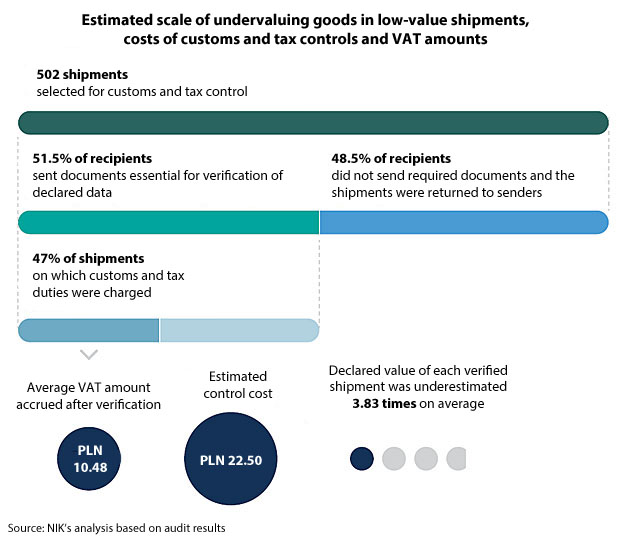Estimated scale of undervaluing goods in low-value shipments, costs of customs and tax controls and VAT amounts. 502 shipments were selected for customs and tax control; 51.5% of recipients sent documents essential for verification of declared data; 48.5% of recipients did not send required documents and the shipments were returned to senders; 47% of shipments on which customs and tax duties were charged. Average VAT amount accrued after verification was PLN 10.48; Estimated control cost was PLN 22.50; Declared value of each verified shipment was underestimated 3.83 times on average. Source: NIK's analysis based on audit results