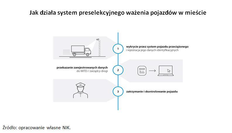 Grafika opisuje sposoby wykrywania apóźniej ważenia i kontroli przeciążonych pojazdów