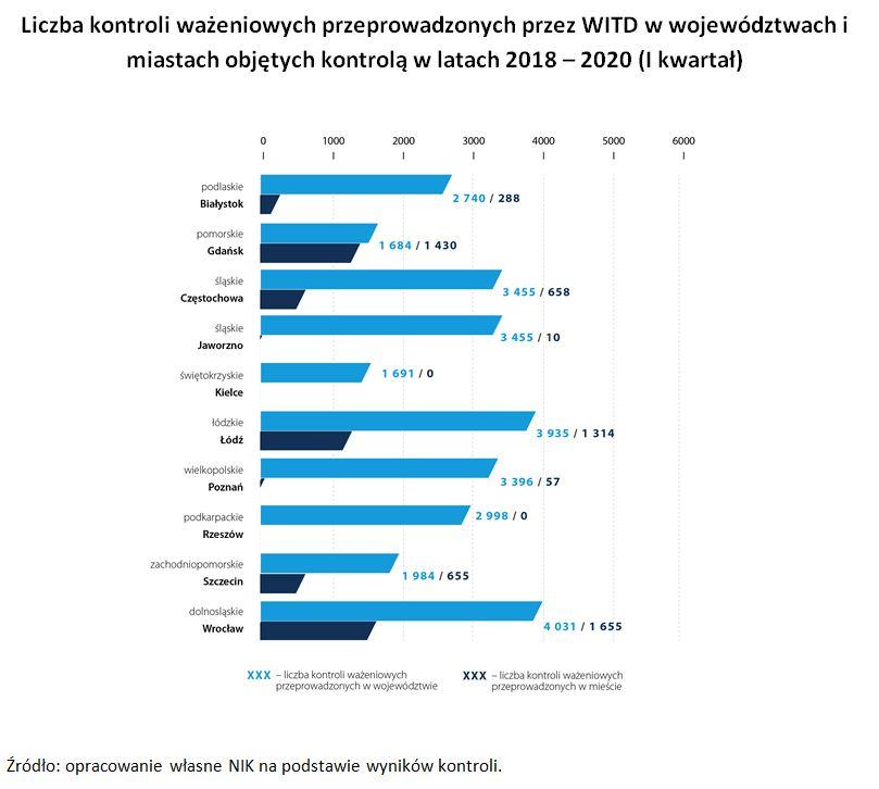Grafika pokazuje ile przepowadzono kontroli ważeniowych wwojewództwach i miastach objętych kontrolą wlatach 2018 - 2020 (I kwartał)