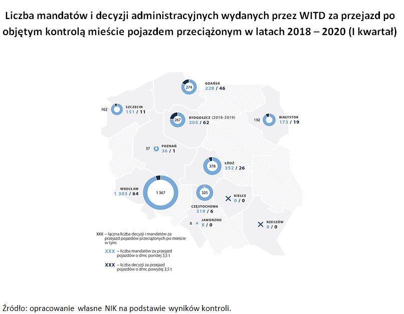 Grafika opisuje liczbę mandatów i decyzji administracyjnych wydanych przez WITD za przejazd po objętym kontrolą mieście pojazdem przeciążonym wlatach 2018 - 2020 (I kwartał)