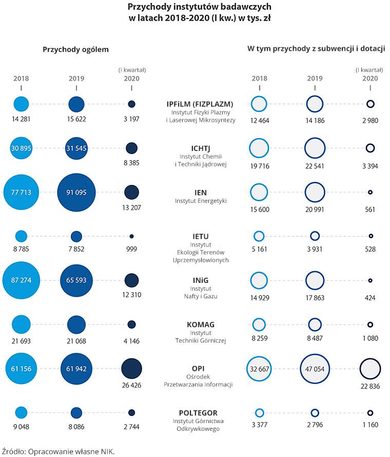 Przychody instytutów badawczych wlatach 2018-2020 (II kwartał). Źródło: Opracowanie własne NIK.