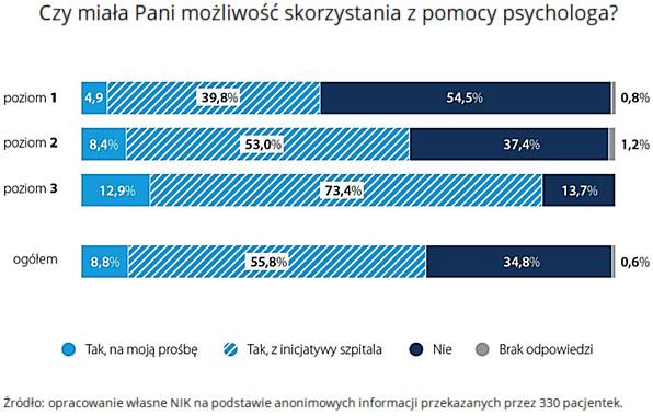 Wyniki ankiety omożliwości skorzystania zpomocy psychologa? (opis grafiki poniżej)