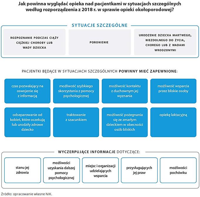 Jak powinna wyglądać opieka nad pacjentkami wsytuacjach szczególnych według rozporządzenia z2018r. wsprawie opieki okołoporodowej? (opis grafiki poniżej)