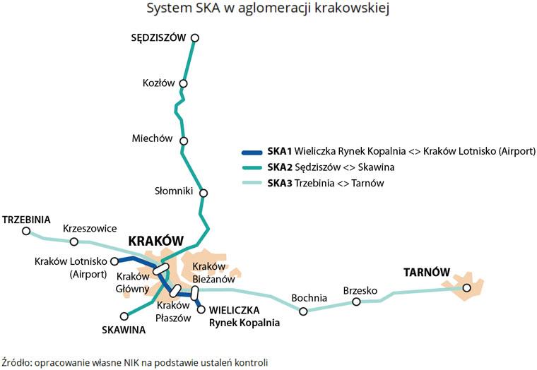 System SKA waglomeracji krakowskiej. Źródło: opracowanie własne NIK na podstawie ustaleń kontroli