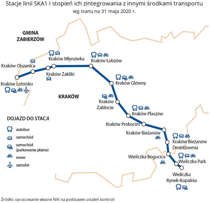 Stacje linii SKA1 istopień ich zintegrowania zinnymi środkami transportu, wg stanu na 31 maja 2020r. Źródło: opracowanie własne NIK na podstawie ustaleń kontroli