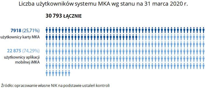 Liczba użytkowników systemu MKA wg stanu na 31 marca 2020r. Źródło: opracowanie własne NIK na podstawie ustaleń kontroli