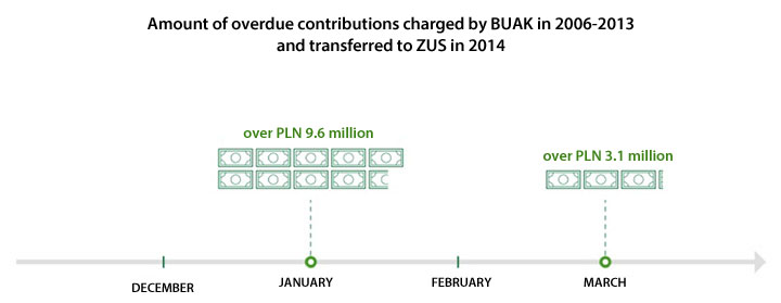 Amount of overdue contributions charged by BUAK in 2006-2013 and transferred to ZUS in 2014. In January: over PLN 9.6 million; in March: over PLN 3.1 million. Source: NIK's analysis based on audit results
