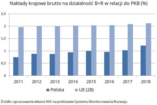 Nakłady krajowe brutto na działalność B+R wrelacji do PKB (%) - opis grafiki poniżej.