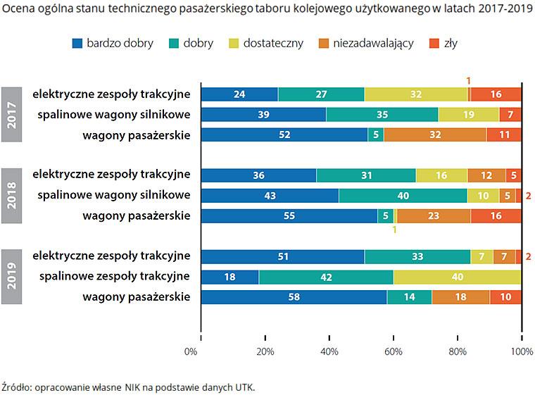 Ocena ogólna stanu technicznego pasażerskiego taboru kolejowego użytkowanego wlatach 2017-2019.