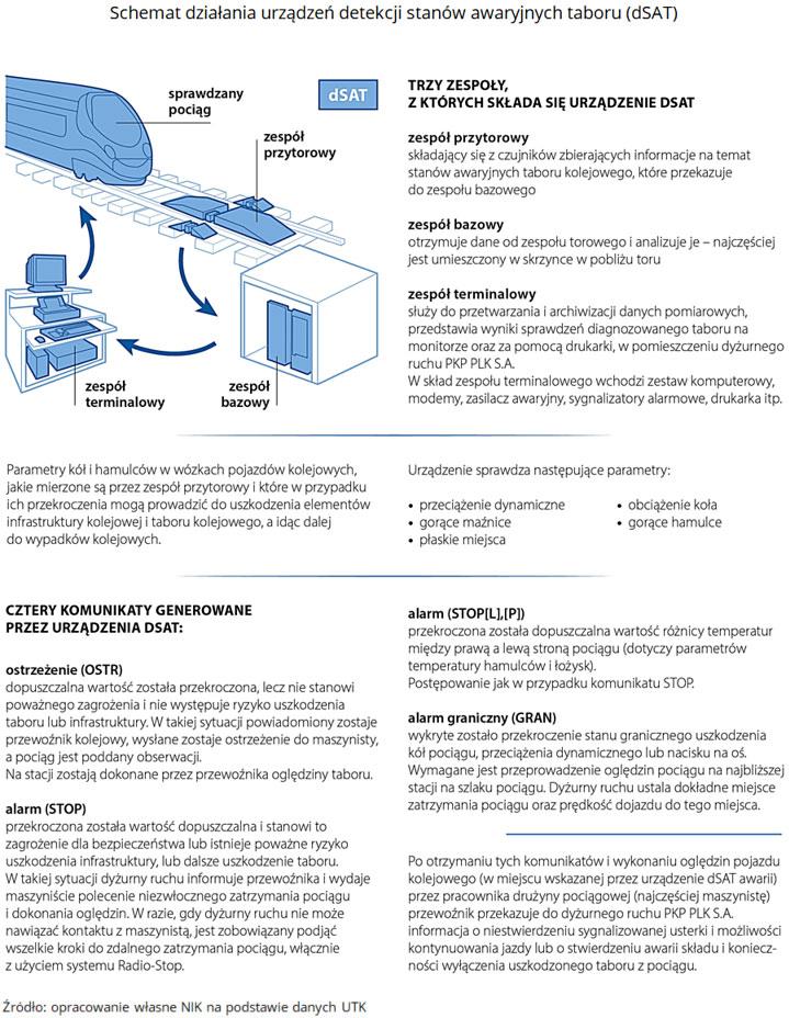 Schemat działania urządzeń detekcji stanów awaryjnych taboru (dSAT). Źródło: opracowanie własne NIK na podstawie danych UTK.