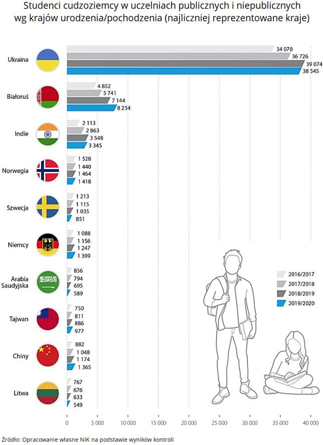 Studenci cudzoziemcy wuczelniach publicznych iniepublicznych wg krajów urodzenia/pochodzenia (najliczniej reprezentowane kraje). Źródło: Opracowanie własne NIK na podstawie wyników kontroli