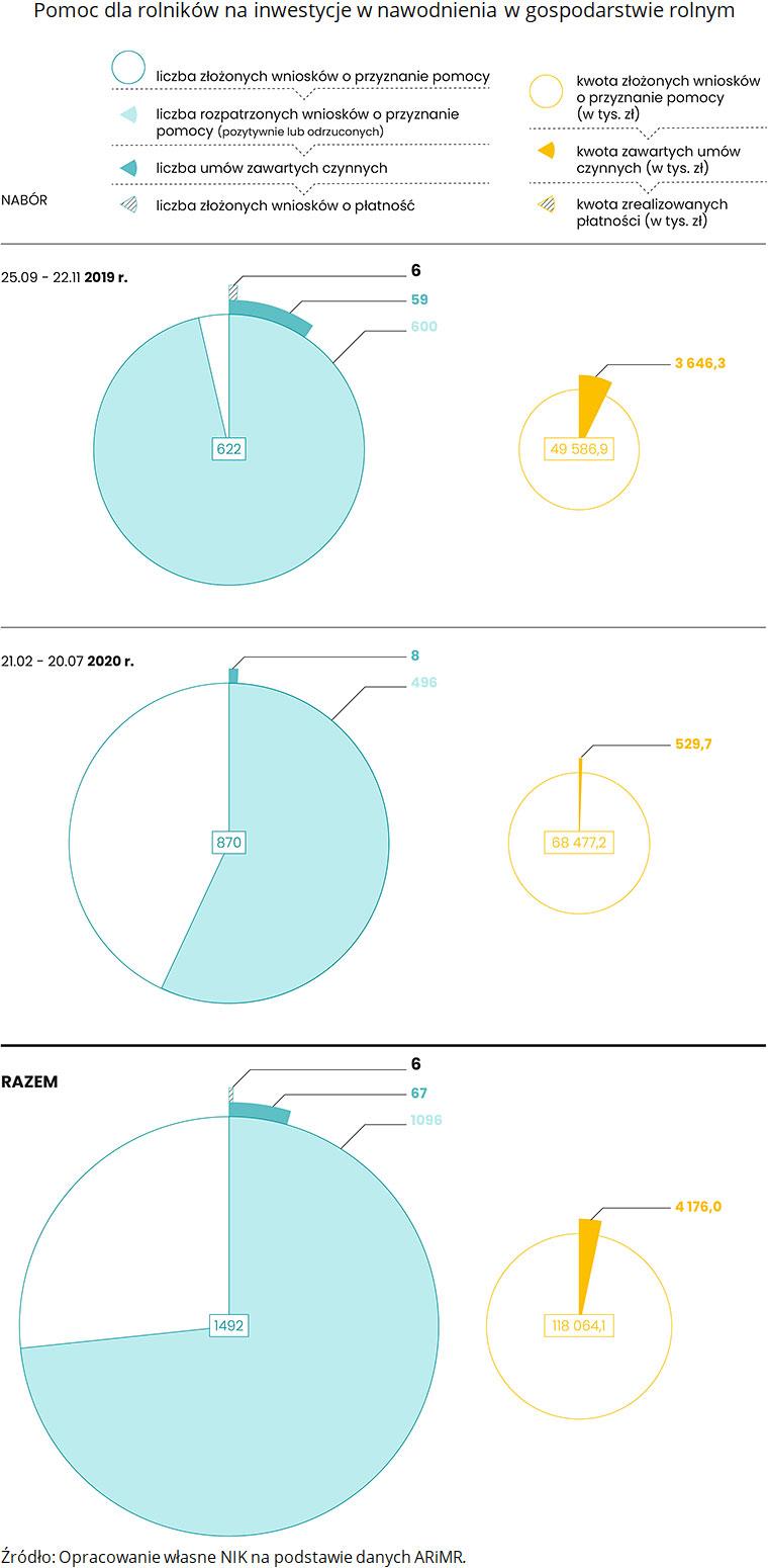 Pomoc dla rolników na inwestycje wnawodnienia wgospodarstwie rolnym. Źródło: Opracowanie własne NIK na podstawie danych ARiMR.