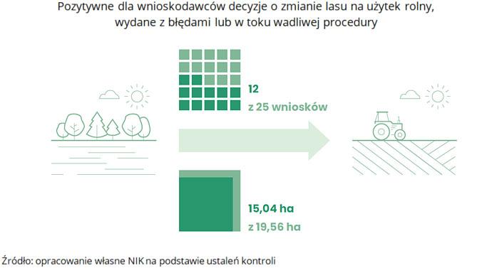 Pozytywne dla wnioskodawców decyzje ozmianie lasu na użytek rolny, wydane zbłędami lub wtoku wadliwej procedury (opis grafiki poniżej)