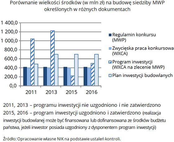 Porównanie wielkości środków (w mln zł) na budowę siedziby MWP określonych wróżnych dokumentach (opis grafiki poniżej)