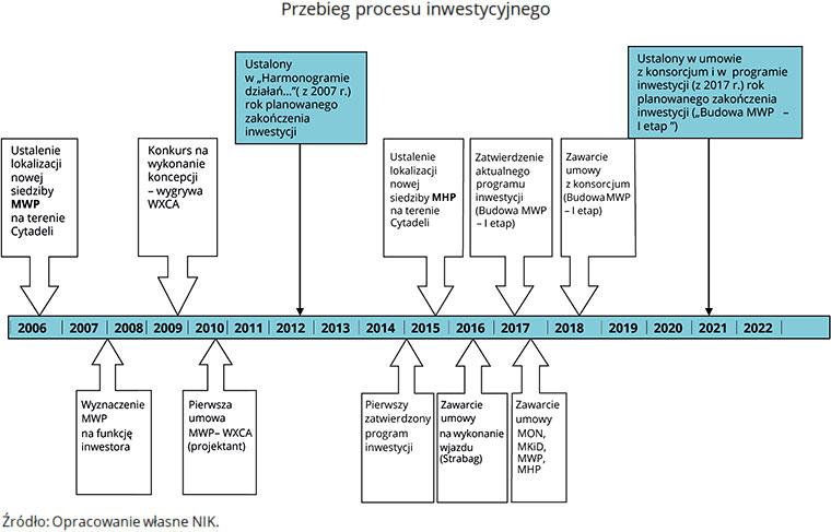 Przebieg procesu inwestycyjnego. (opis grafiki poniżej)