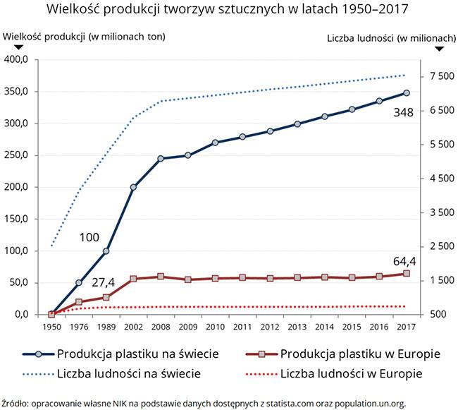 Wielkość produkcji tworzyw sztucznych wlatach 1950–2017 (opis grafiki poniżej)