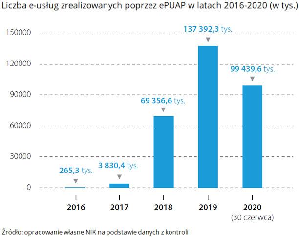 Liczba e-usług zrealizowanych poprzez ePUAP wlatach 2016-2020 (w tys.). Źródło: opracowanie własne NIK na podstawie danych zkontroli