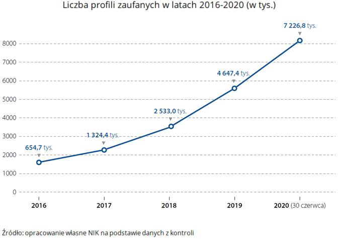 Liczba profili zaufanych wlatach 2016-2020 (w tys.). Źródło: opracowanie własne NIK na podstawie danych zkontroli