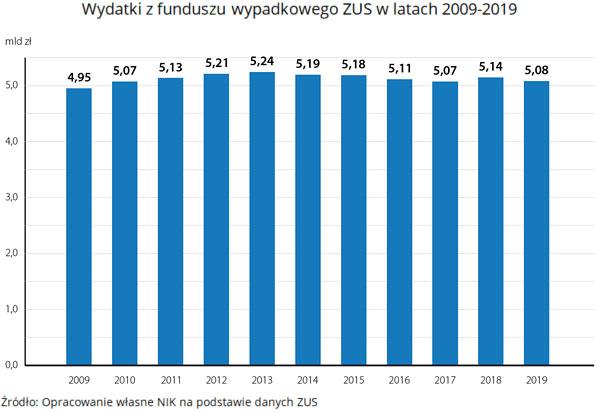 Wydatki zfunduszu wypadkowego ZUS wlatach 2009-2019 (opis grafiki poniżej)