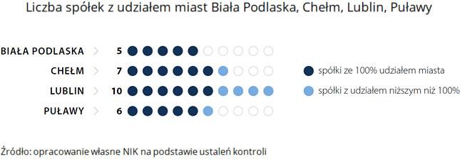 Liczba spółek zudziałem miast Biała Podlaska, Chełm, Lublin, Puławy. (opis grafiki poniżej)