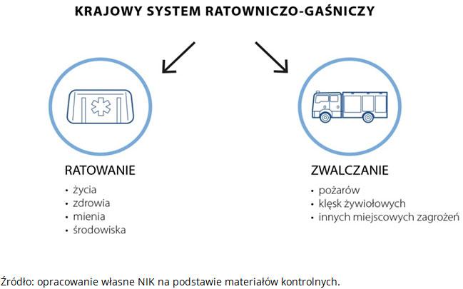 Krajowy system ratowniczo-gaśniczy. Źródło: opracowanie własne NIK na podstawie materiałów kontrolnych.