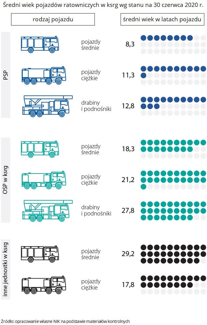 Średni wiek pojazdów ratowniczych wksrg wg stanu na 30 czerwca 2020r. (w latach). Źródło: opracowanie własne NIK na podstawie materiałów kontrolnych.