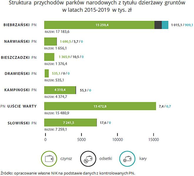 Struktura przychodów parków narodowych ztytułu dzierżawy gruntów wlatach 2015-2019 (opis grafiki poniżej)