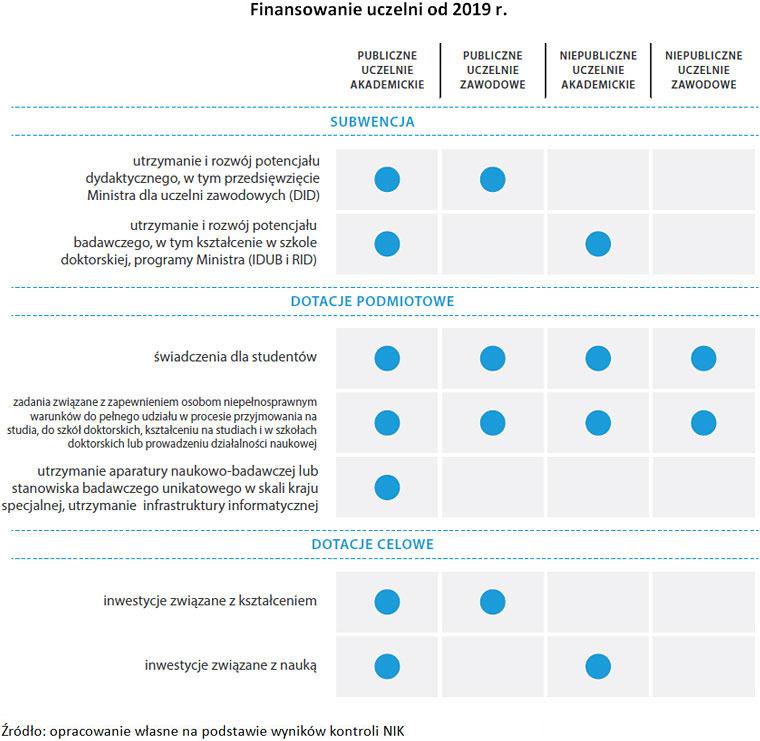 Finansowanie uczelni od 2019r. (opis grafiki poniżej)